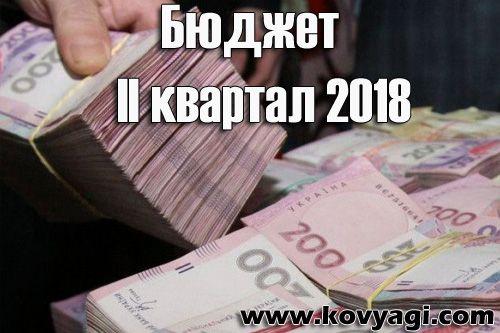 Витрати бюджету Ковяг за II квартал 2018 року
