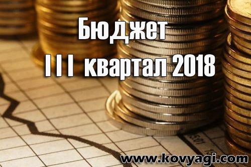 Витрати бюджету Ковяг за III квартал 2018 року