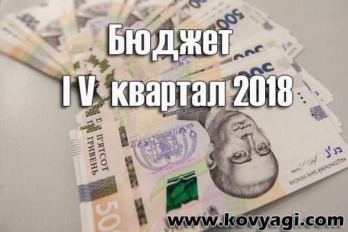 Витрати бюджету Ковяг за IV квартал 2018 року