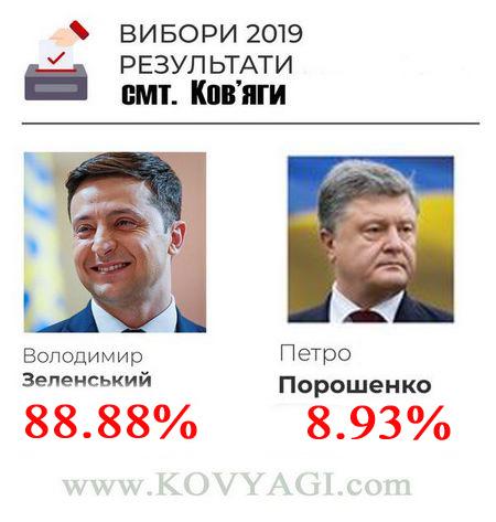 Результати виборів(2тур) президента України в смт. Ков'яги