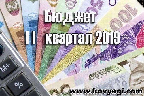 Витрати бюджету Ковяг за II квартал 2019 року