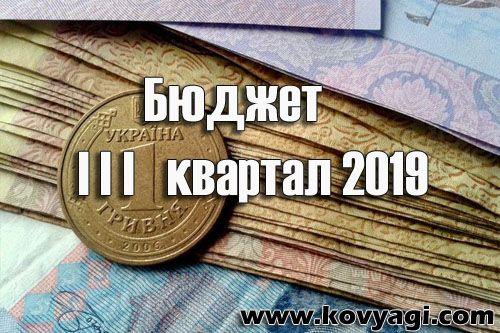 Витрати бюджету Ковяг за III квартал 2019 року