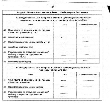 Декларація  Путінцева В. П. за 2011 рік
